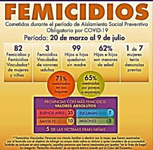 112 días de aislamiento obligatorio y 82 Femicidios: la curva sigue en alza