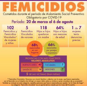 140 días de aislamiento obligatorio y 102 Femicidios
