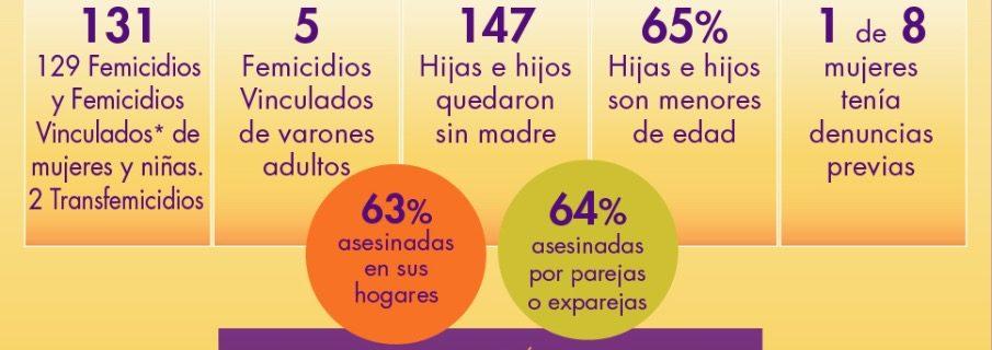 182 días de aislamiento obligatorio: 129 Femicidios, 2 Transfemicidios y 5 Femicidios vinculados de varones
