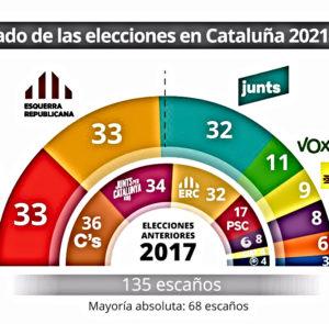 Con divisiones, la izquierda catalana tiene casi todas las cartas en la mano