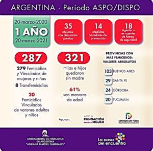 279 femicidios, 8 transfemicidios y 20 femicidios vinculados de varones