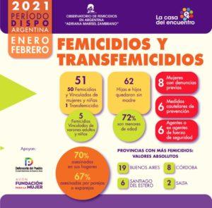 En la Argentina 50 femicidios, 1 transfemicidio y 5 femicidios vinculados de varones