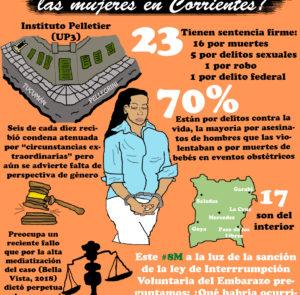 Presas en Corrientes: un perfil de las mujeres que la sociedad castiga con el encierro