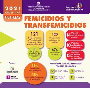 115 femicidios, 6 transfemicidios y 8 femicidios vinculados de varones