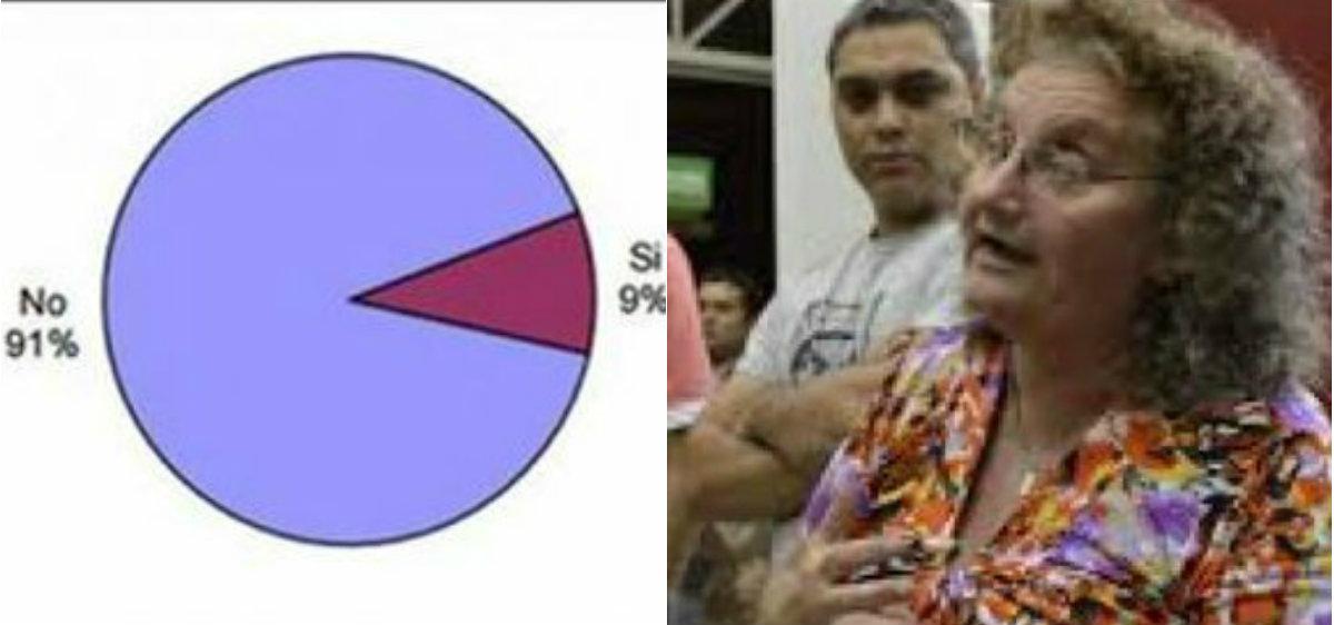 Solo el nueve por ciento de los detenidos participó de un programa de capacitación laboral/ Hilda Presman, coordinadora de la Red Derechos Humanos Corrientes